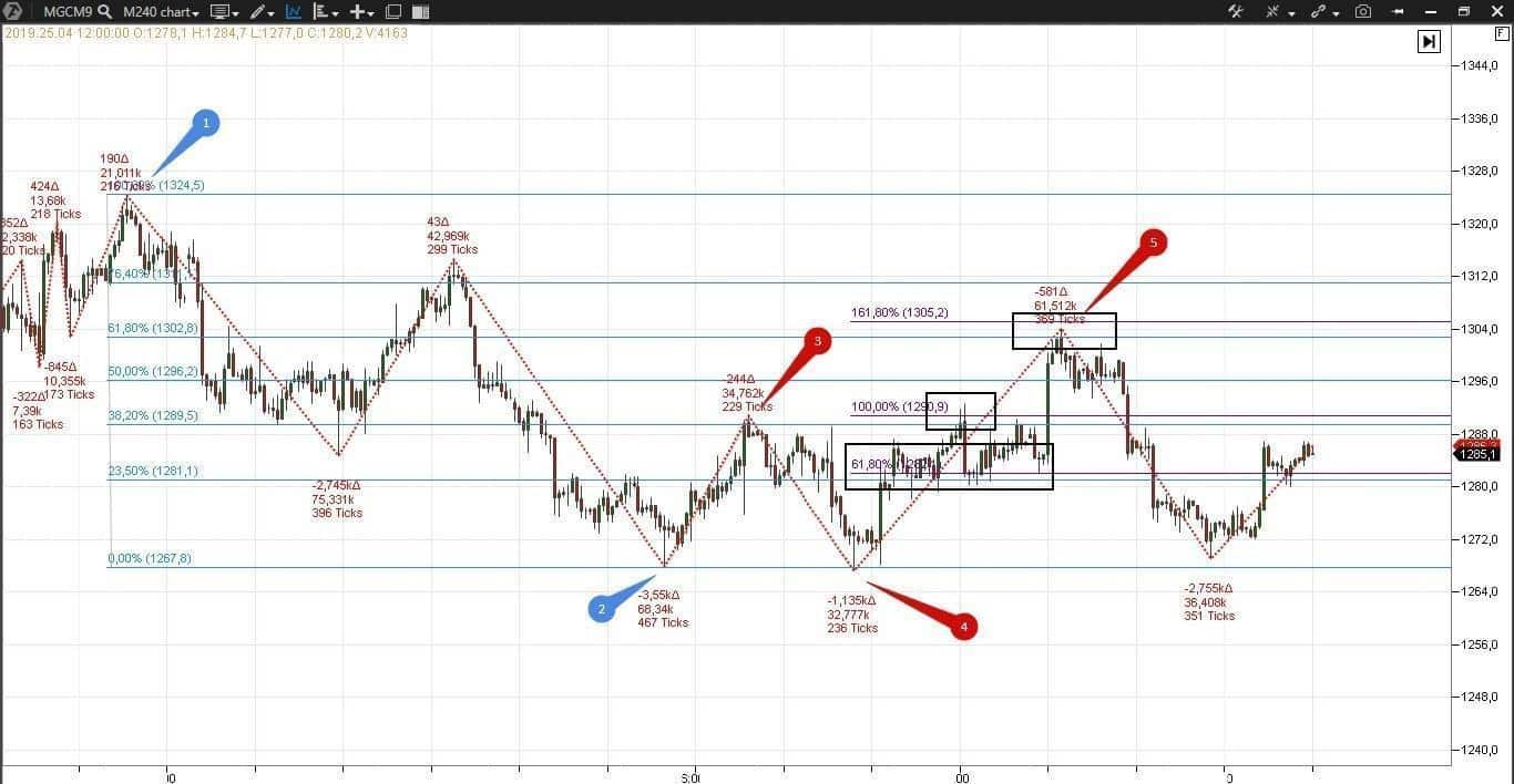 Fibonacci retracement levels in the gold market