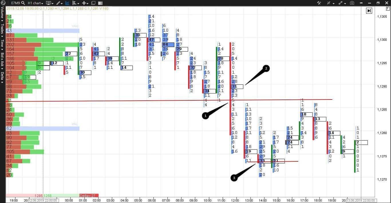 Теория рыночного аукциона. Пример сделки