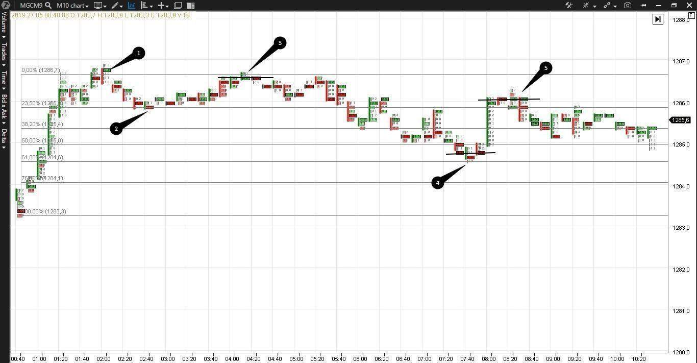 Fibonacci retracement levels in footprint
