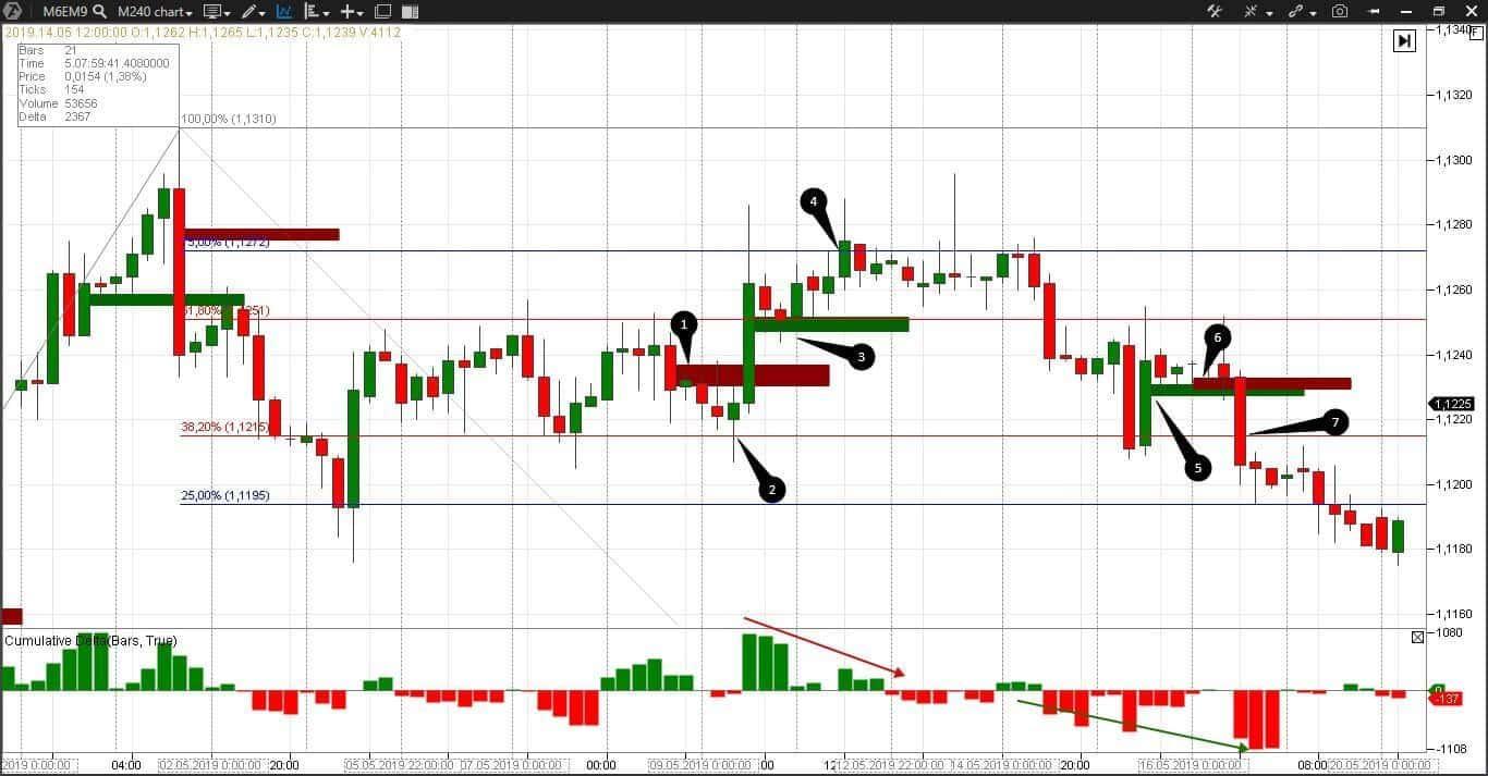 Торговля на рынке форекс по стратегии