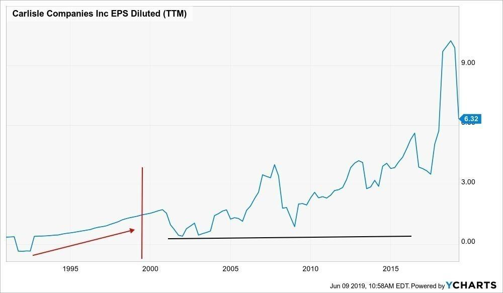 Фундаментальный анализ компании и рынка
