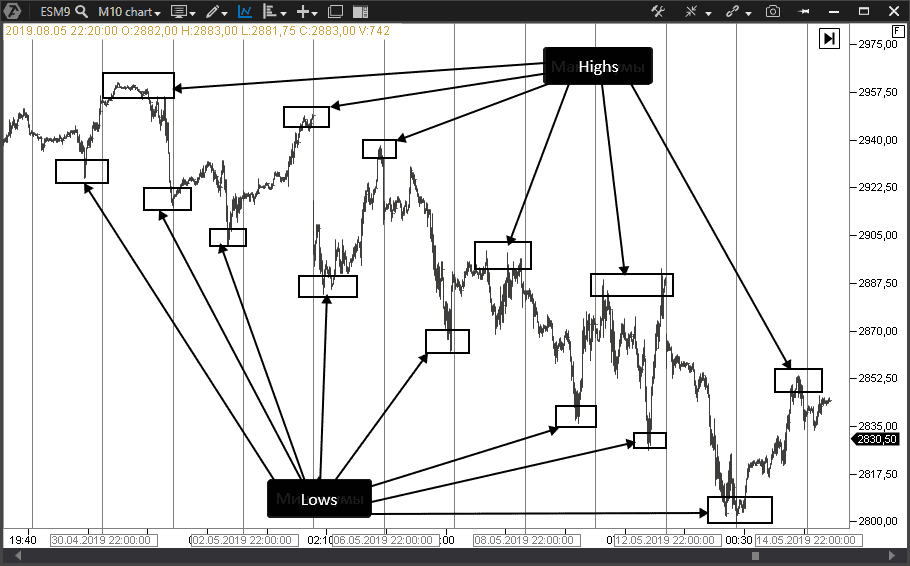 Trading strategy along the trend.