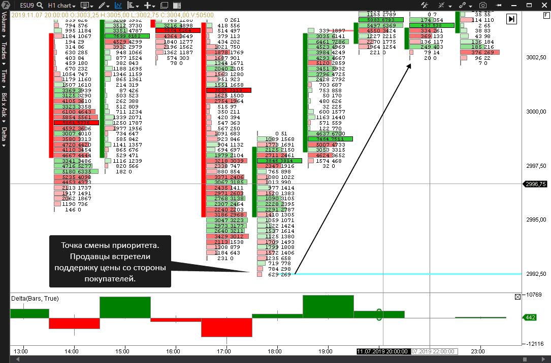 Как торговать по индикатору незавершенных аукционов