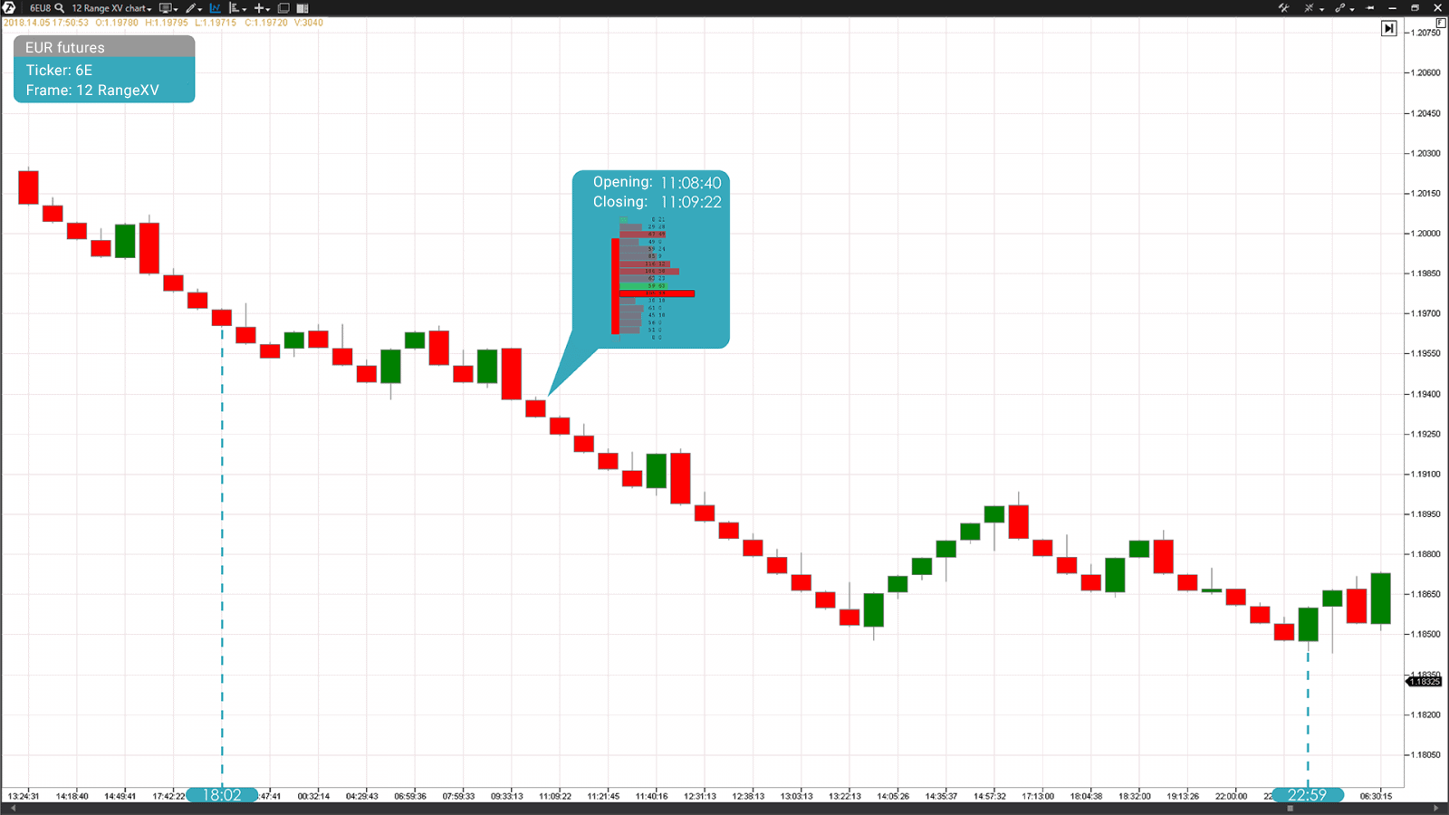 Range chart (RangeX) of a EUR futures contract