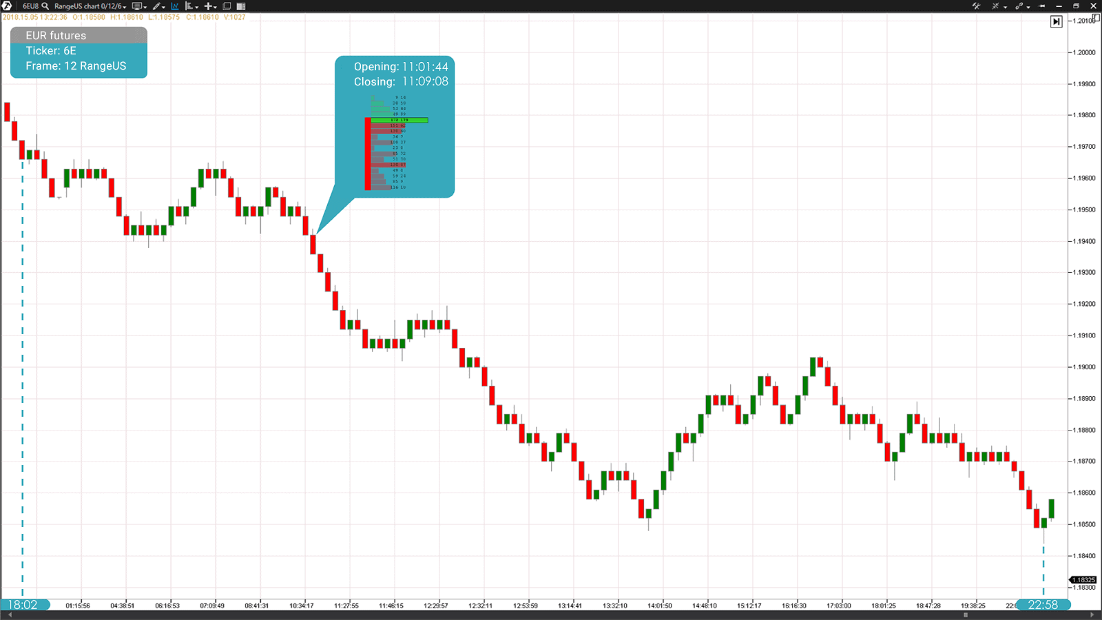 Range chart (RangeXV) of a EUR futures contract