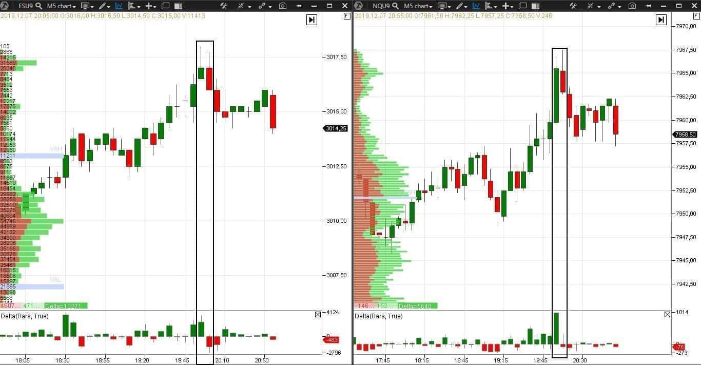 Пример - откат с коррелирующими рынками