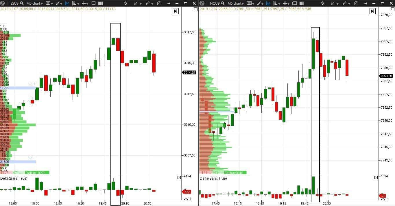 Example - pullback with the correlating markets