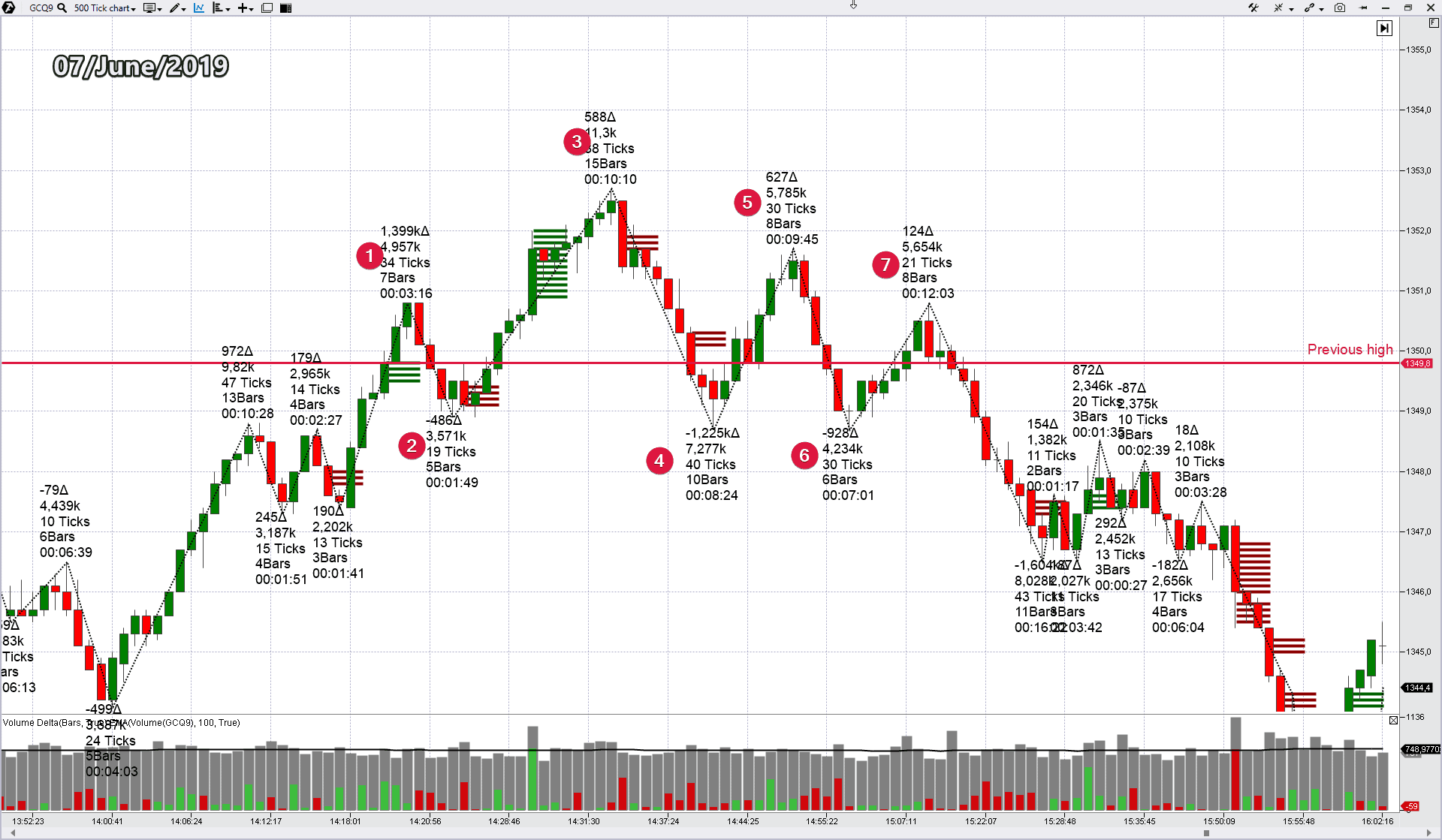 Selling by the false breakout strategy