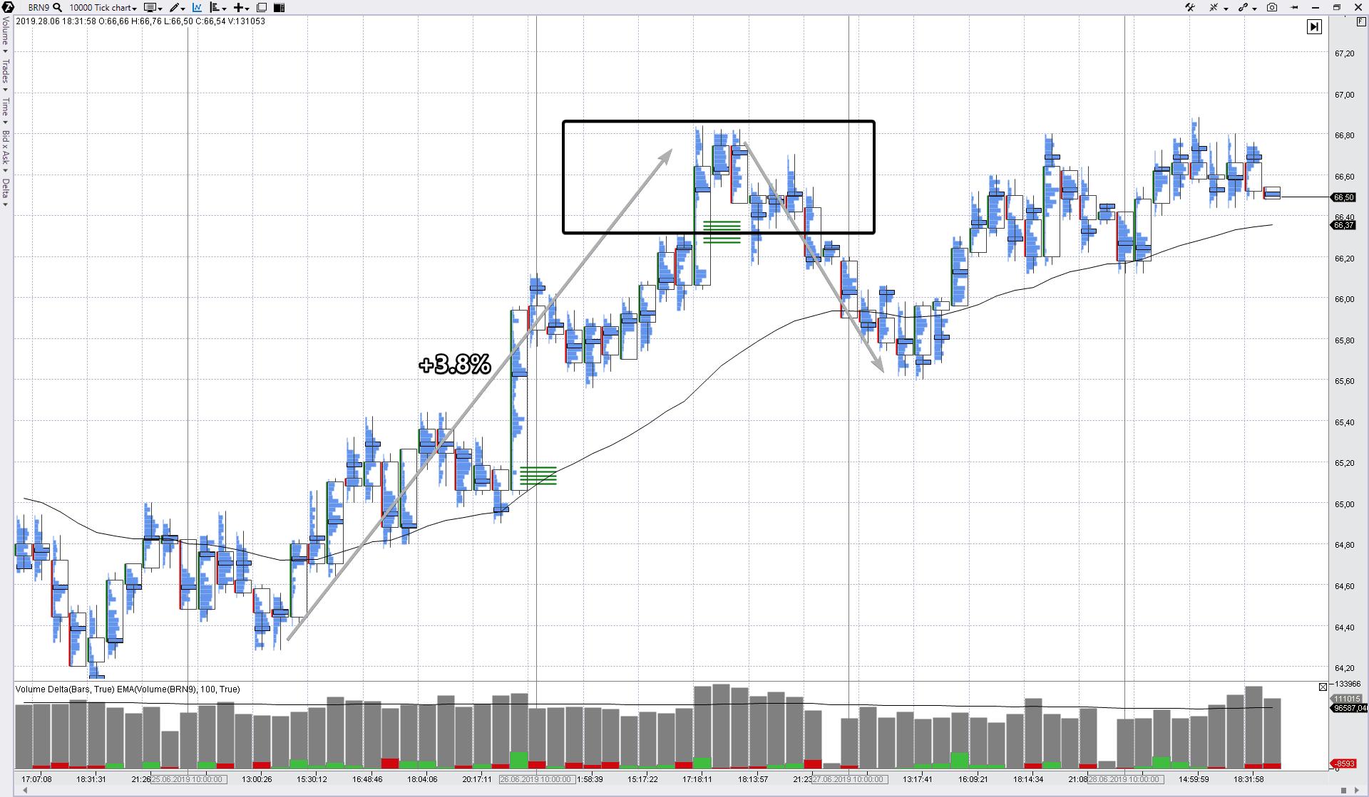 Тренд на рынке нефти.