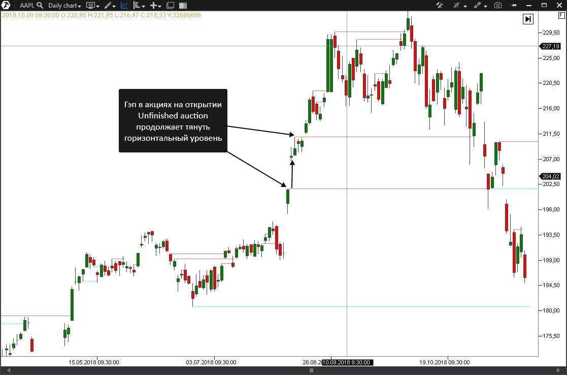 Поиск точек входа на рынке акций.