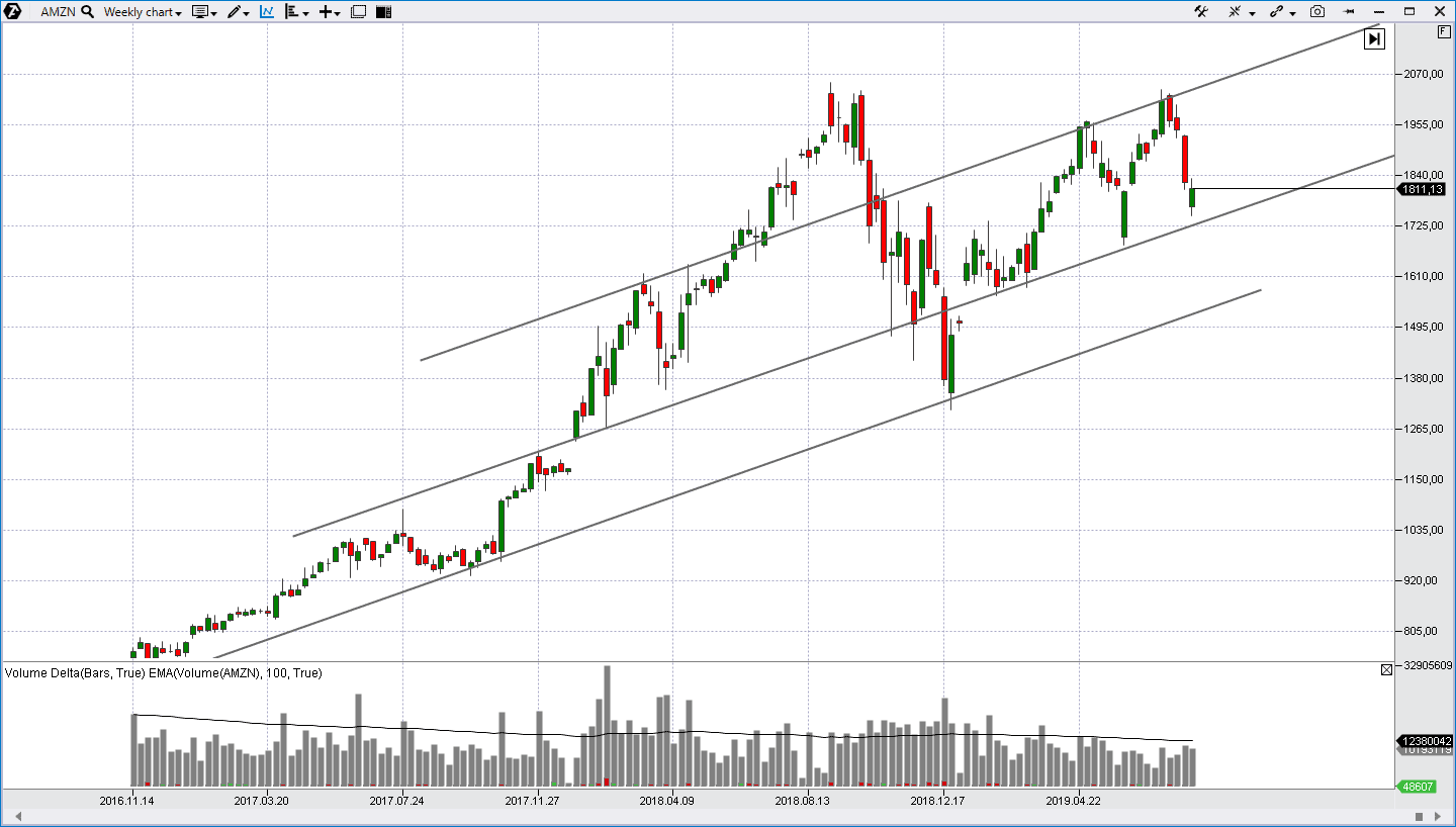 Support line on the uptrend