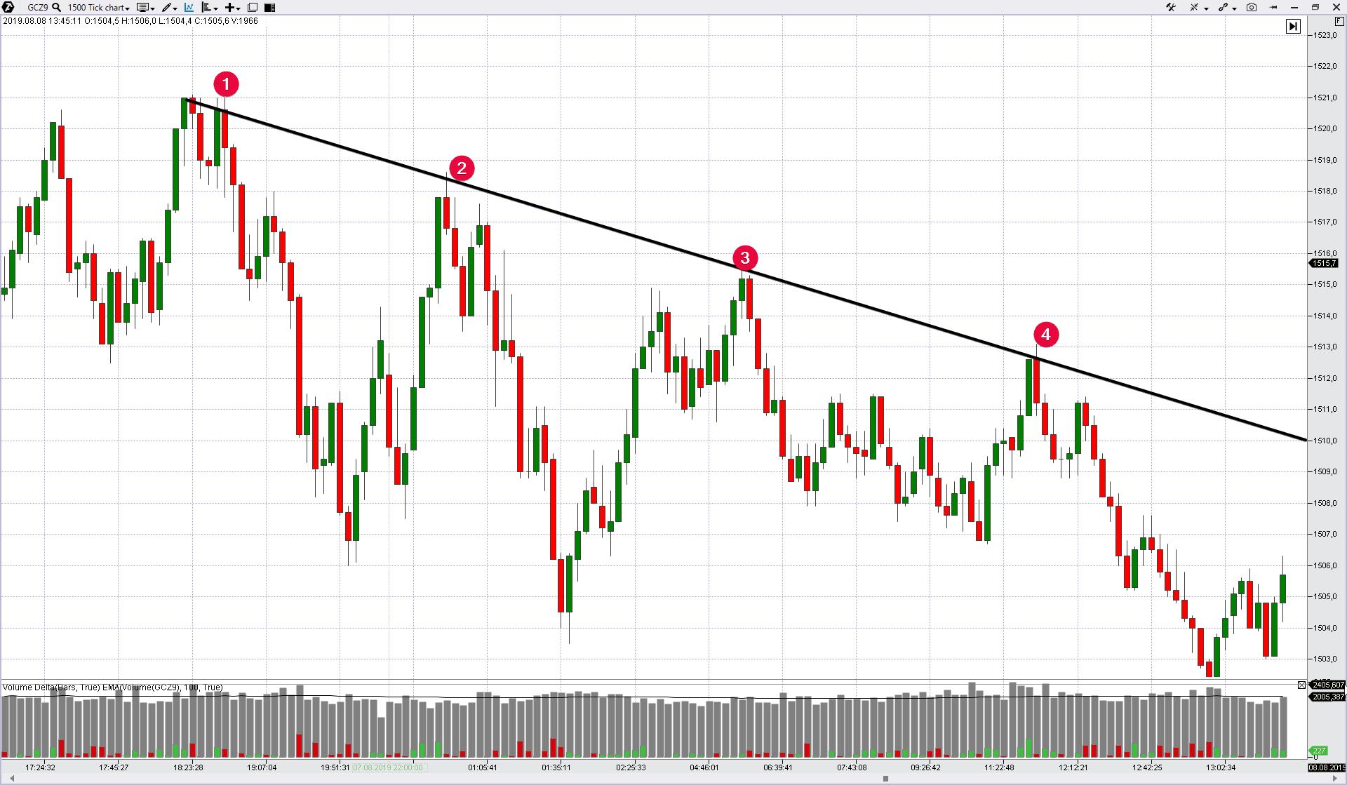 Resistance line in the descending market.