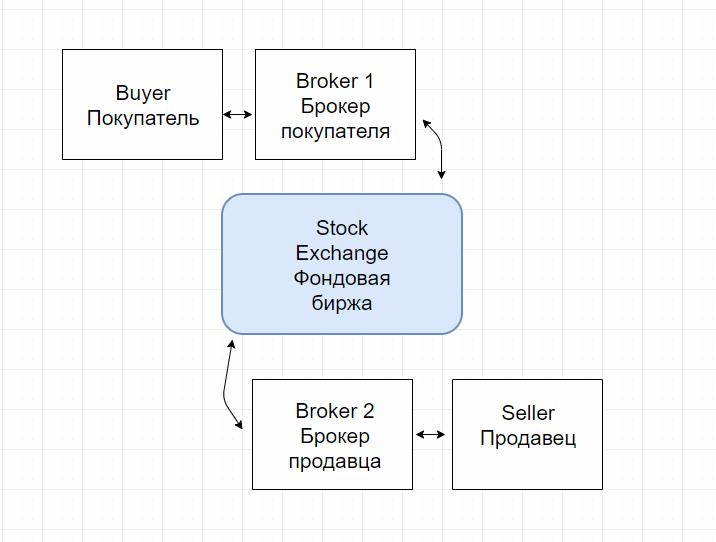 Структура торгов