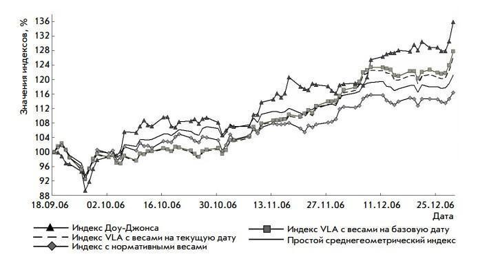 График индексов