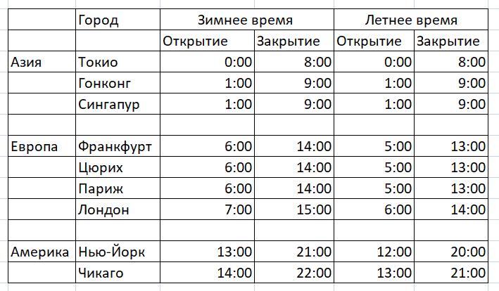 Расписание мировых торговых сессий по GMT + 0: