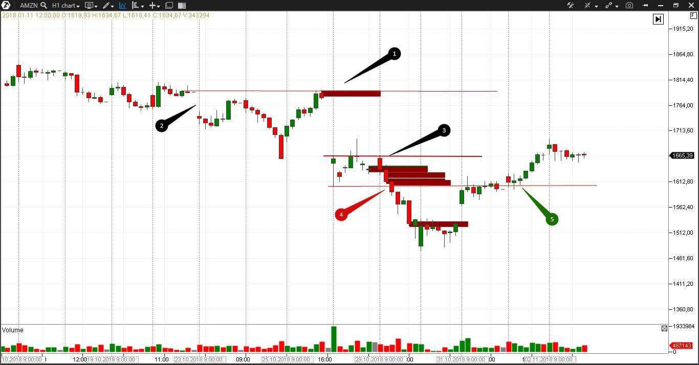 Снижение цены акции означает снижение капитализации компании