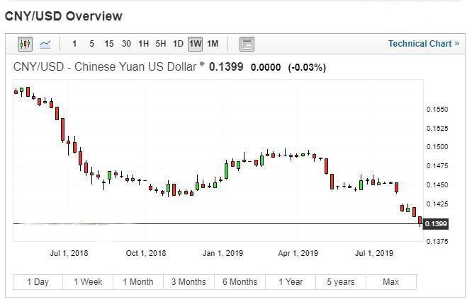 Risks and currencies