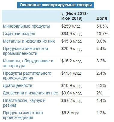 Диверсификация экономики