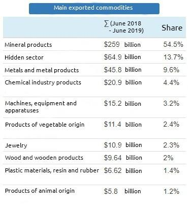 Diversification of economy