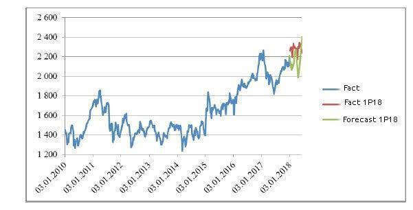 Predicting the stock index