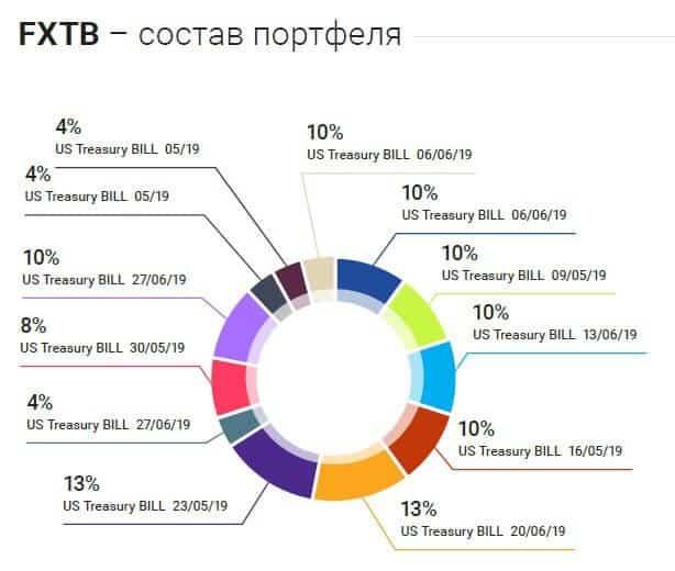 ETF - Производный финансовый инструмент