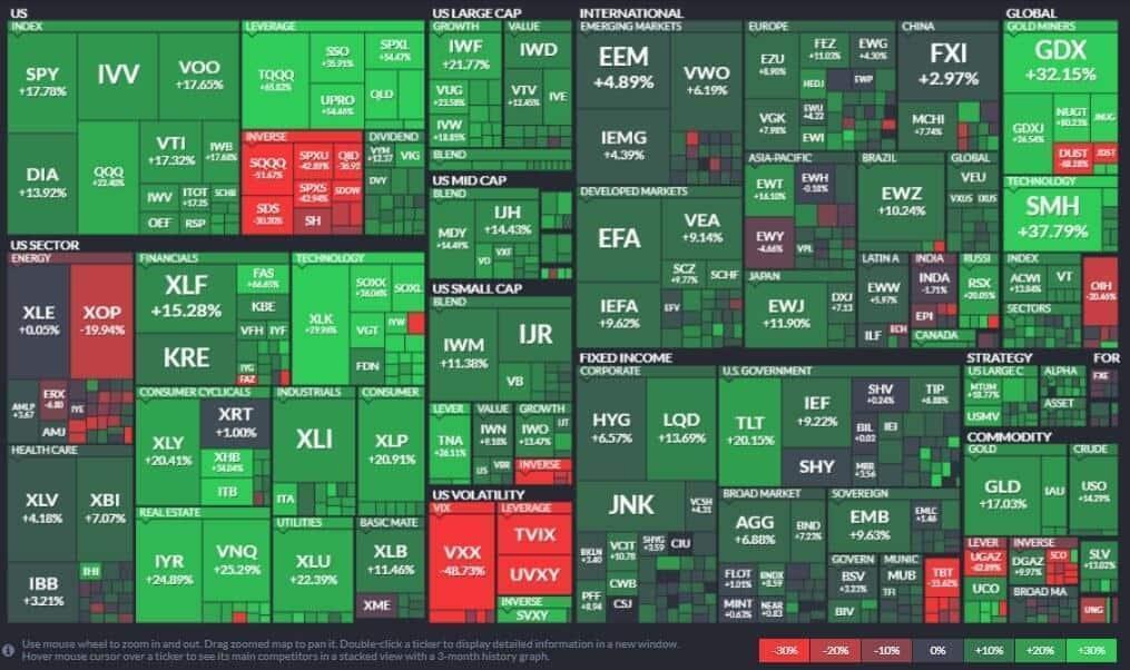 ETF на американских биржах
