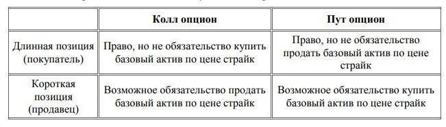 Опционный срочный контракт