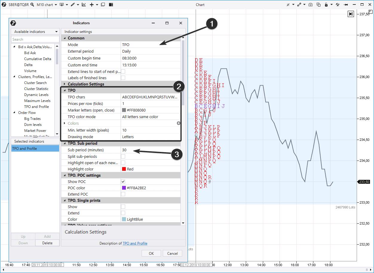 TPO chart for the Sberbank stock market