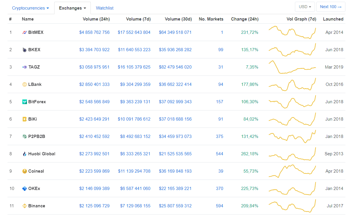 Review of cryptocurrency exchanges.