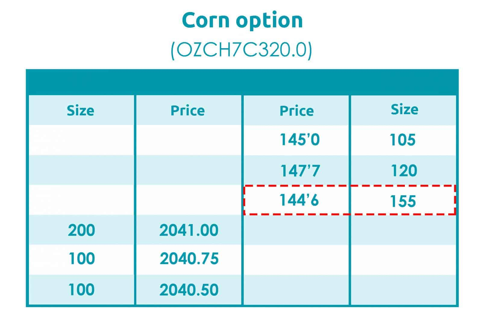 Corn option (OZCH7C320.0)