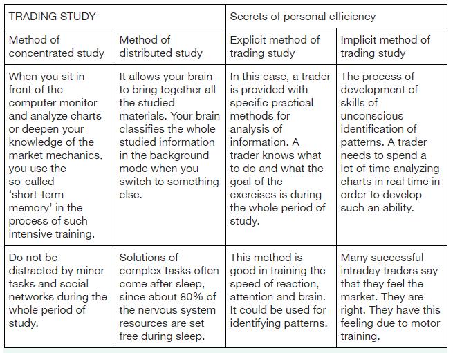 Secrets of personal efficiency