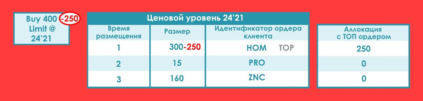 Ордер ZNC система идентифицировала