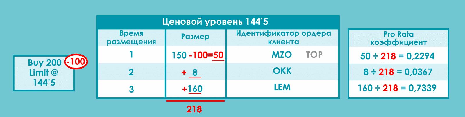 контрактов и OKK