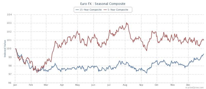 Sezonnost fyuchersa na evro
