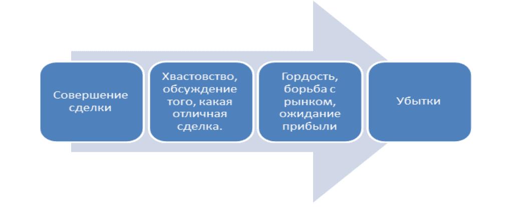 модель иллюзий