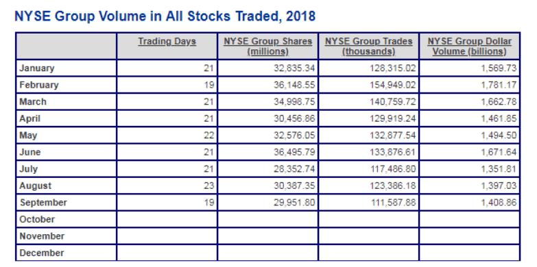 объем торгов акциями на крупнейшей в мире Нью-Йоркской фондовой бирже