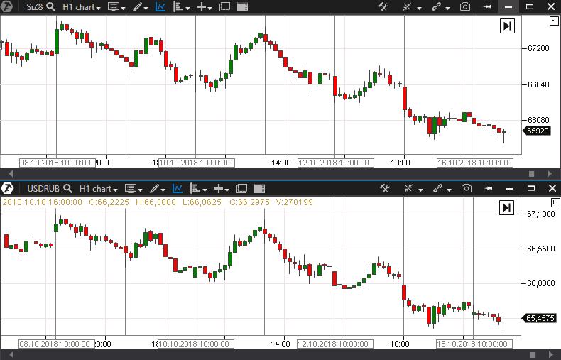 Пример графиков Si и USD/RUB