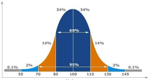 нормальное распределение Гаусса