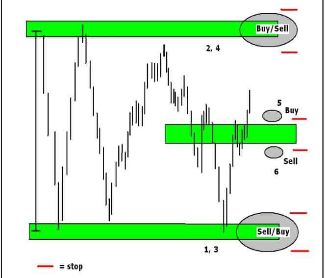 Визуализация трех ключевых уровней VAL, VAH, POC