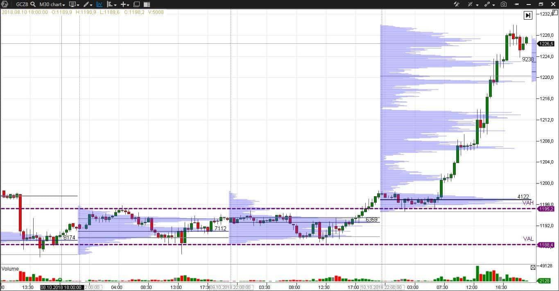 индикатор Market Profile