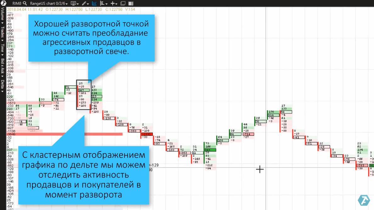 Примеры чтения футпринта на Range графике