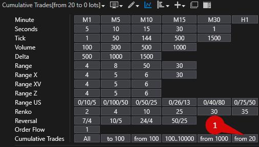 """В новом окне потребуется выбрать режим отображения Cumulative Trades с параметрами """"From 20 to 0""""."""