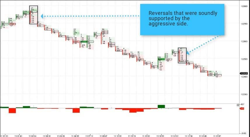 Reversals that were soundly supported by the aggressive side