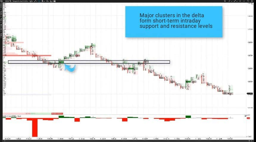 Major clusters form short-term intraday support and resistance levels