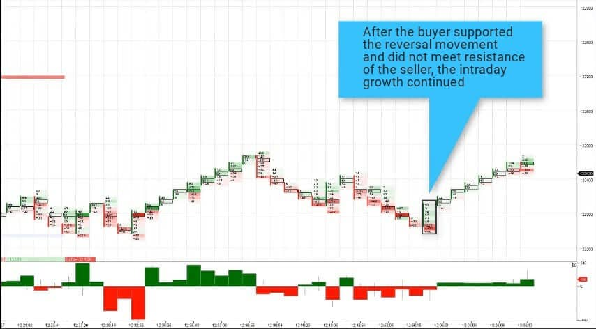 The buyer actively manifested himself in the footprint and supported the reversal movement