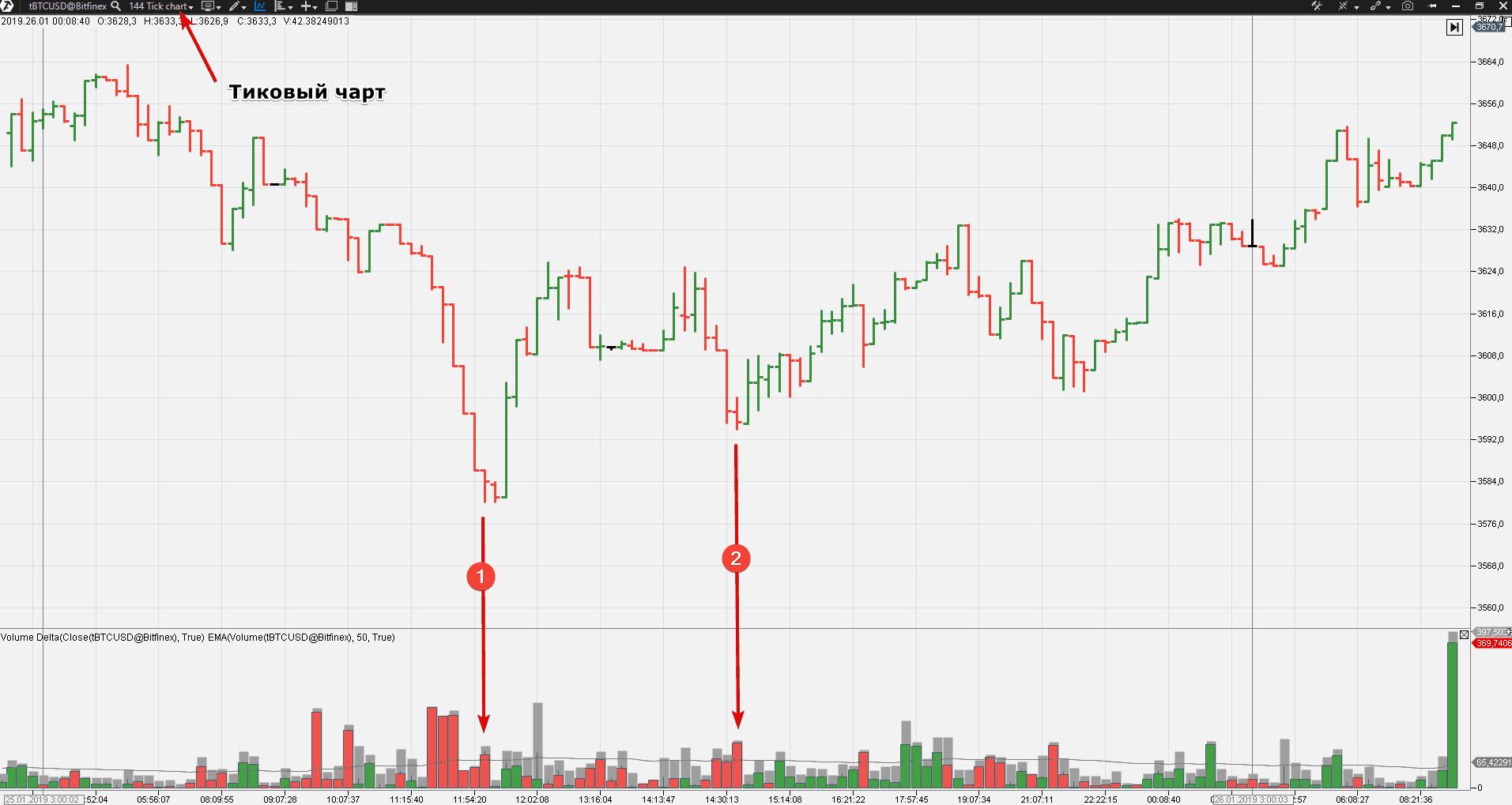 Паттерн VSA на бирже Bitfinex
