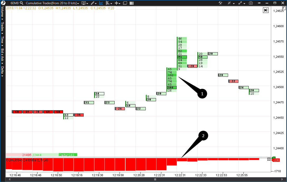 Working out stop loss orders resulted in the cumulative delta value decrease