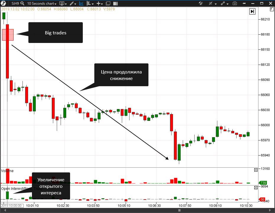 Сигнал индикатора Big Trades
