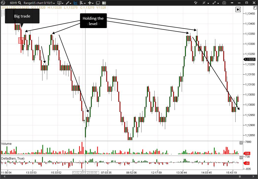 The Big Trades Indicator signal
