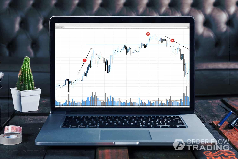 VSA и кластерный анализ. Кульминации покупок и продаж.